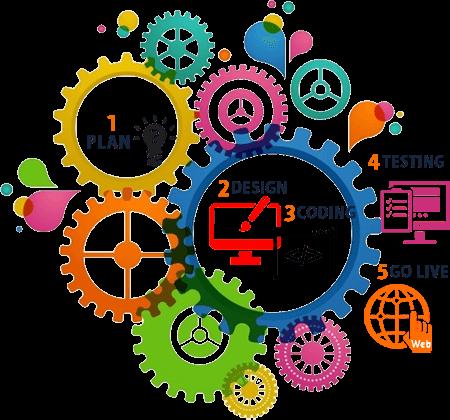 website development in patna