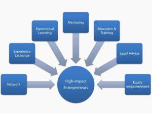 Bihar Startup Ecosystem