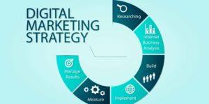 importance of marketing strategy